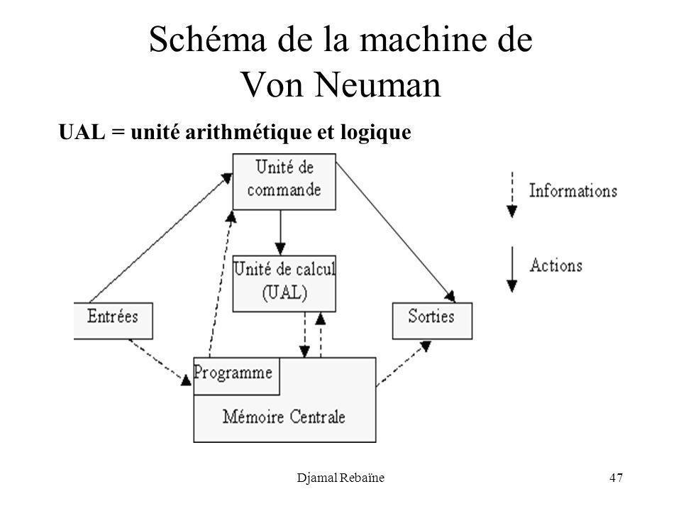 Schéma de la machine de Von Neuman