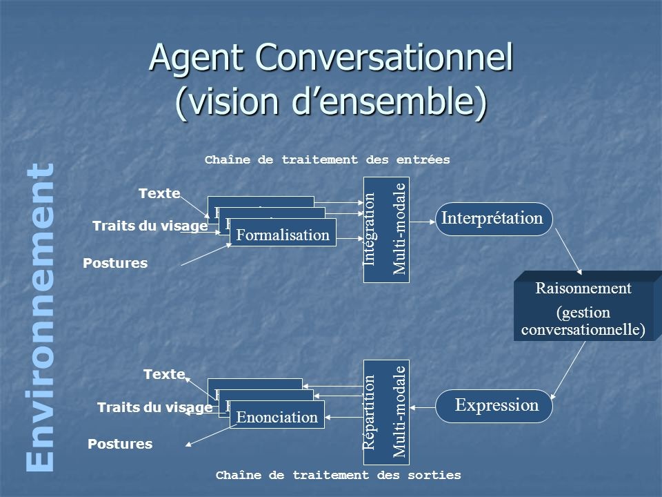 Agent Conversationnel (vision d'ensemble)
