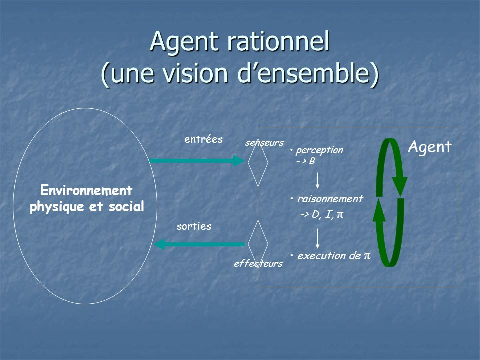 Agent rationnel (une vision d'ensemble)