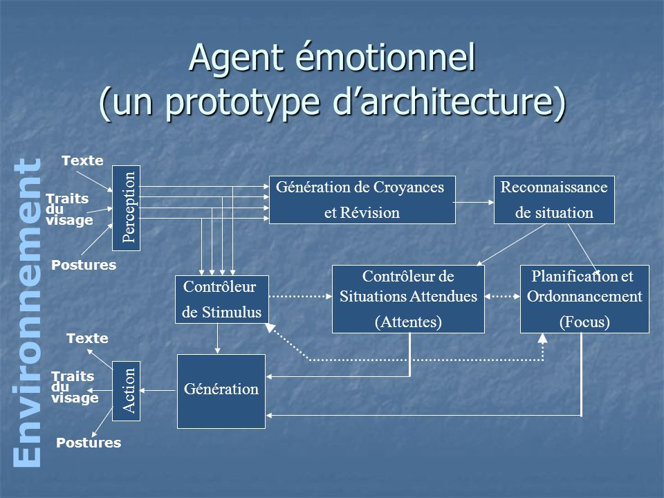 Agent émotionnel (un prototype d'architecture)