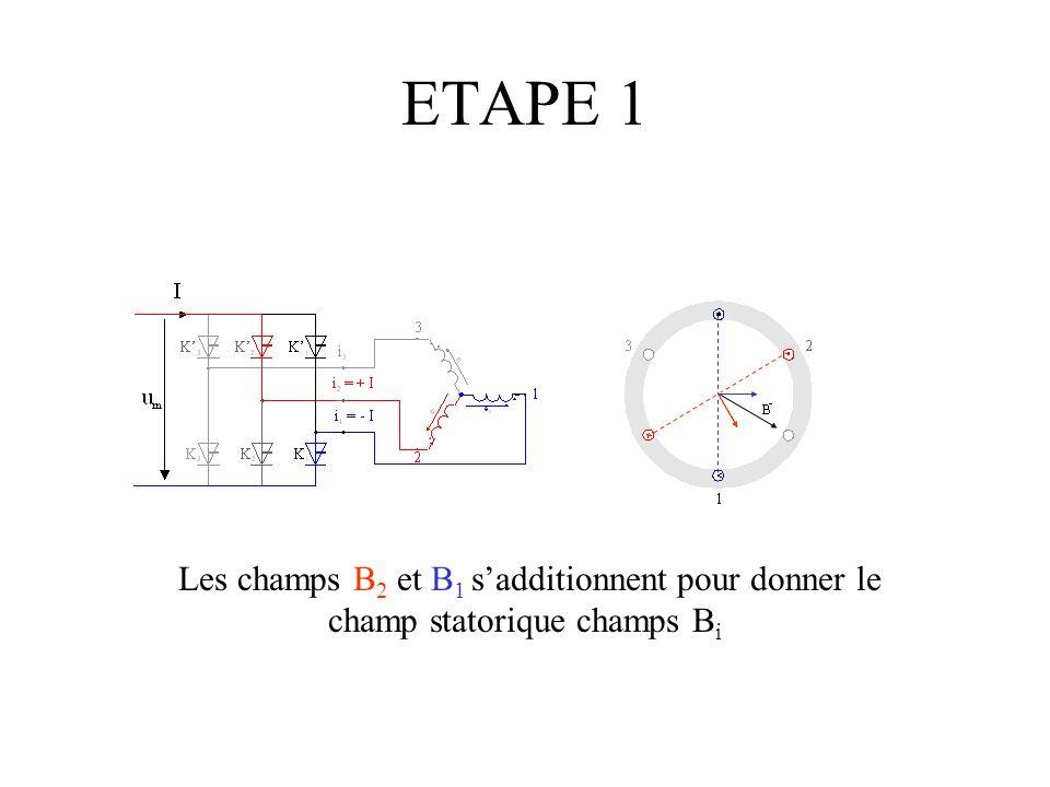 ETAPE 1 Les champs B2 et B1 s'additionnent pour donner le champ statorique champs Bi