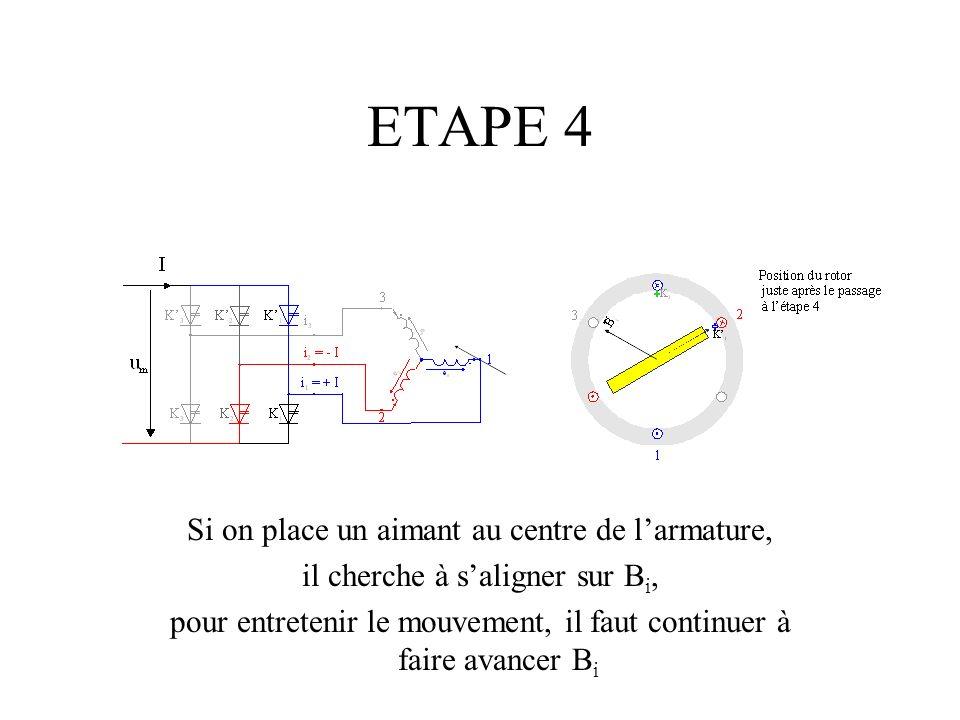 ETAPE 4 Si on place un aimant au centre de l'armature,
