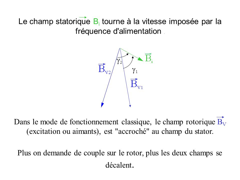 Le champ statorique Bi tourne à la vitesse imposée par la fréquence d alimentation .