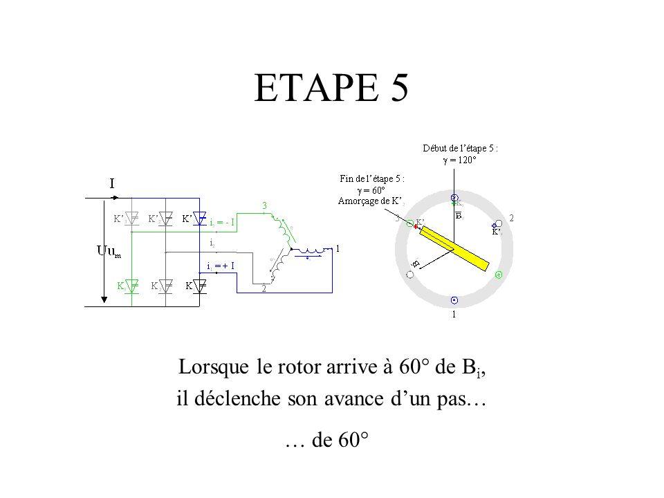ETAPE 5 Lorsque le rotor arrive à 60° de Bi,