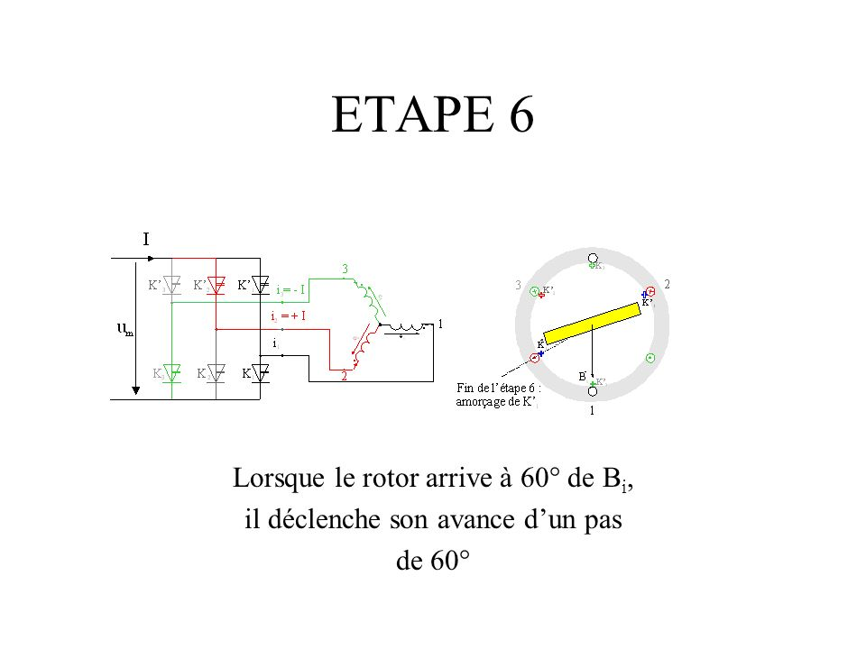 ETAPE 6 Lorsque le rotor arrive à 60° de Bi,