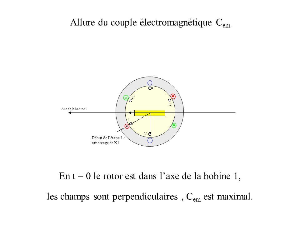 Allure du couple électromagnétique Cem