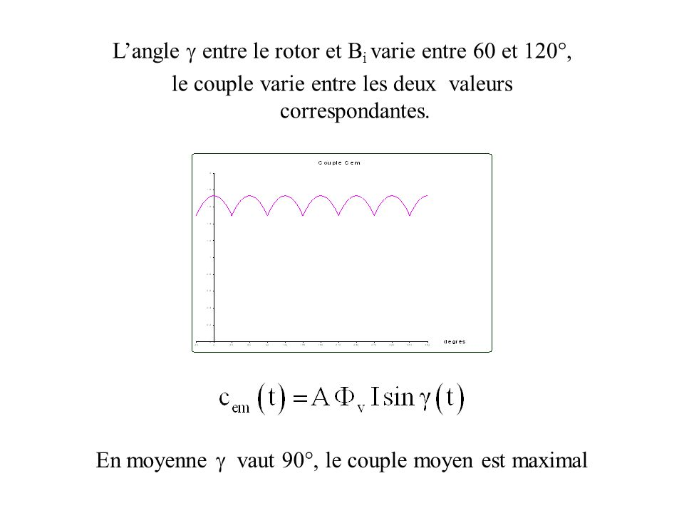 L'angle g entre le rotor et Bi varie entre 60 et 120°,