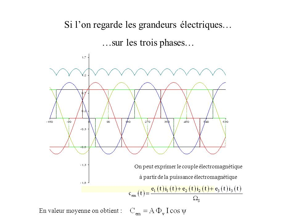 Si l'on regarde les grandeurs électriques… …sur les trois phases…