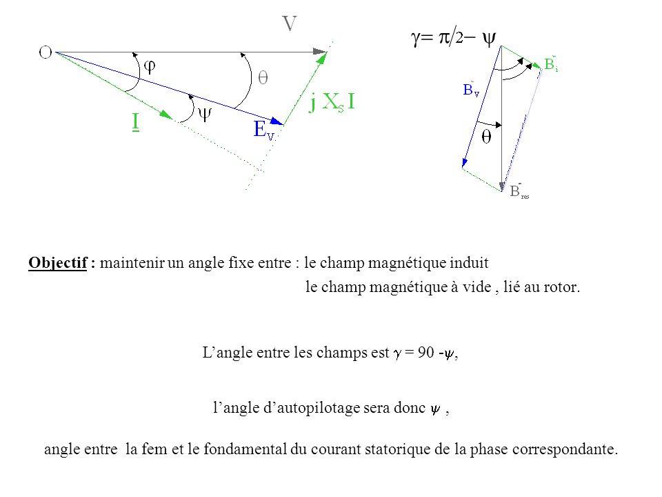 g= p 2- y Objectif : maintenir un angle fixe entre : le champ magnétique induit. le champ magnétique à vide , lié au rotor.