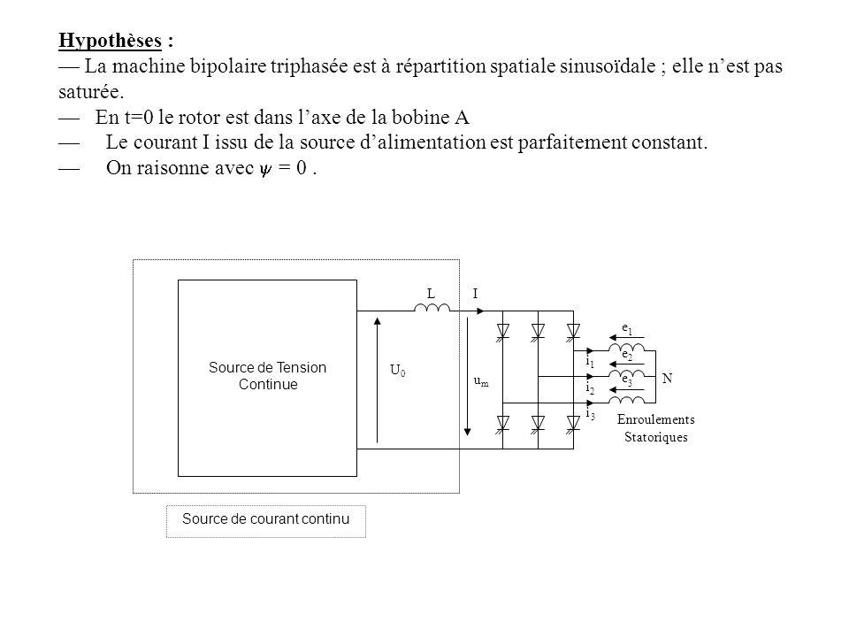 — En t=0 le rotor est dans l'axe de la bobine A