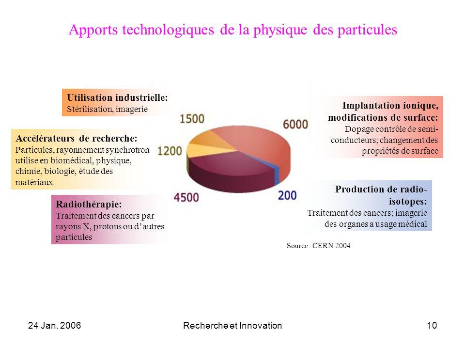Apports technologiques de la physique des particules