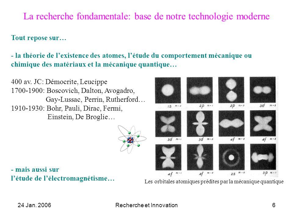 La recherche fondamentale: base de notre technologie moderne