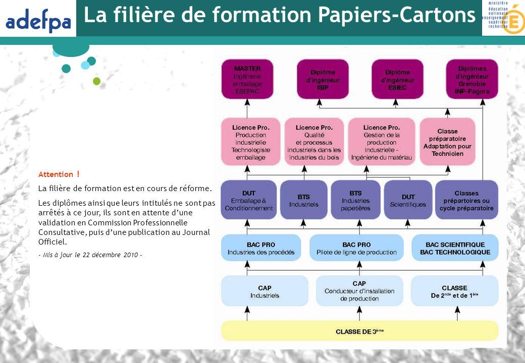 La filière de formation Papiers-Cartons