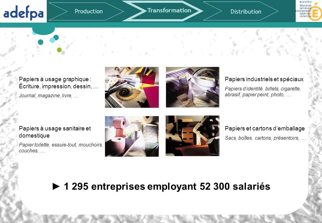 ► 1 295 entreprises employant 52 300 salariés