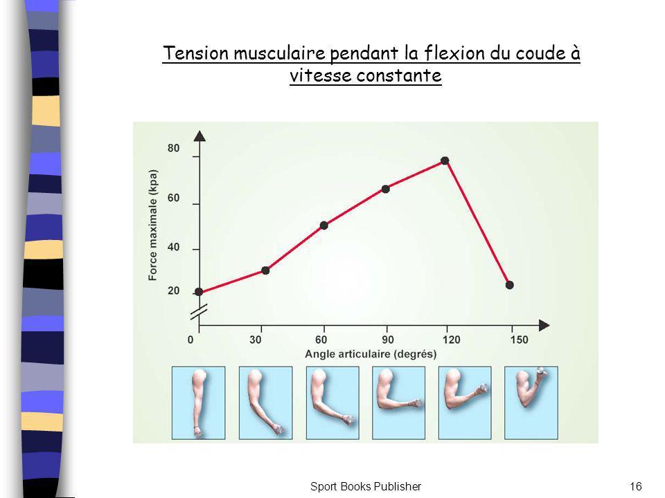 Tension musculaire pendant la flexion du coude à vitesse constante
