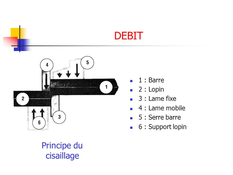 Principe du cisaillage