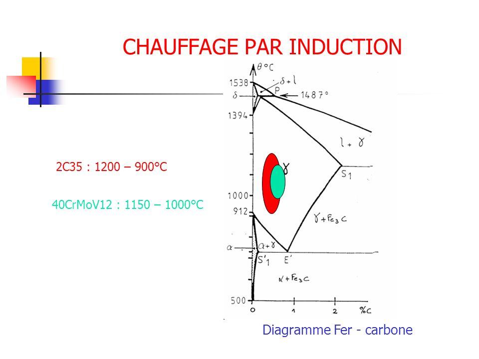 CHAUFFAGE PAR INDUCTION