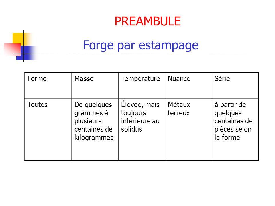PREAMBULE Forge par estampage Forme Masse Température Nuance Série
