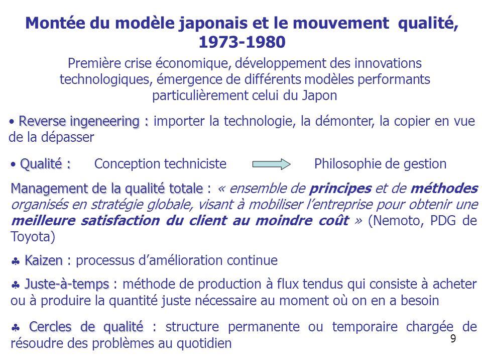 Montée du modèle japonais et le mouvement qualité, 1973-1980