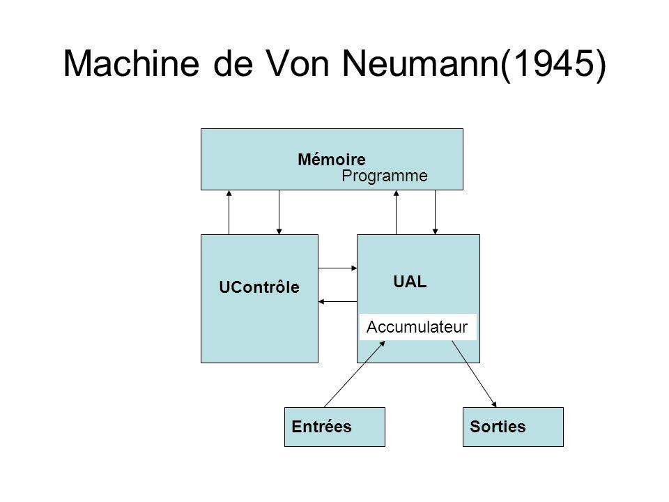 Machine de Von Neumann(1945)