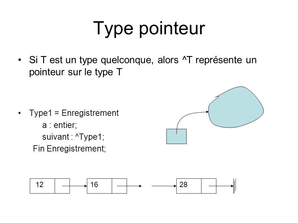 Type pointeur Si T est un type quelconque, alors ^T représente un pointeur sur le type T. Type1 = Enregistrement.