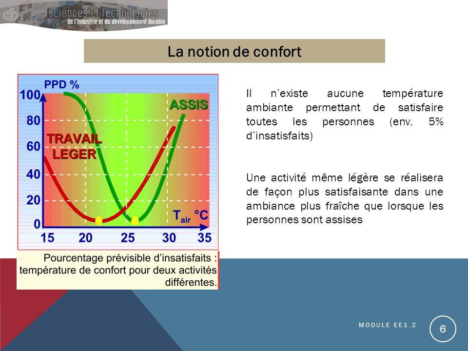 La notion de confort Il n'existe aucune température ambiante permettant de satisfaire toutes les personnes (env. 5% d'insatisfaits)