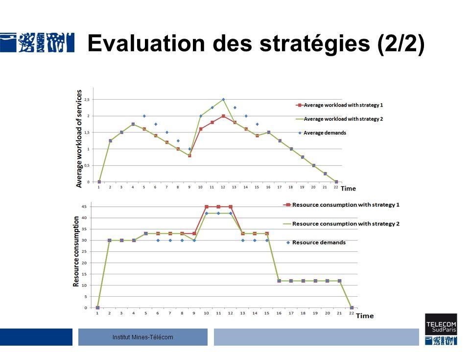 Evaluation des stratégies (2/2)