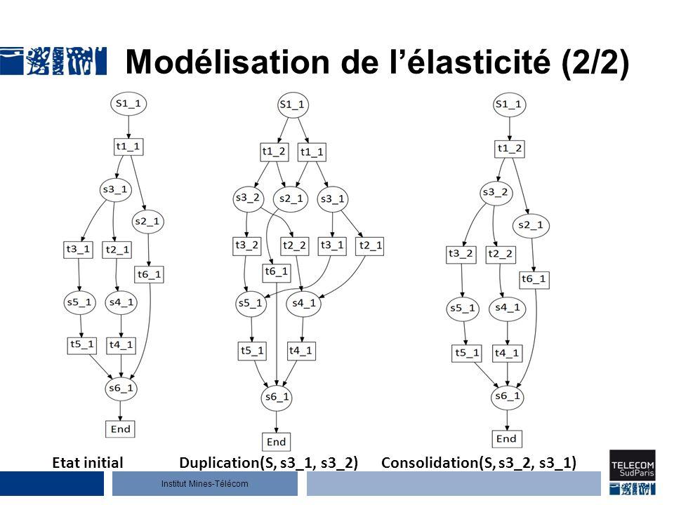 Modélisation de l'élasticité (2/2)