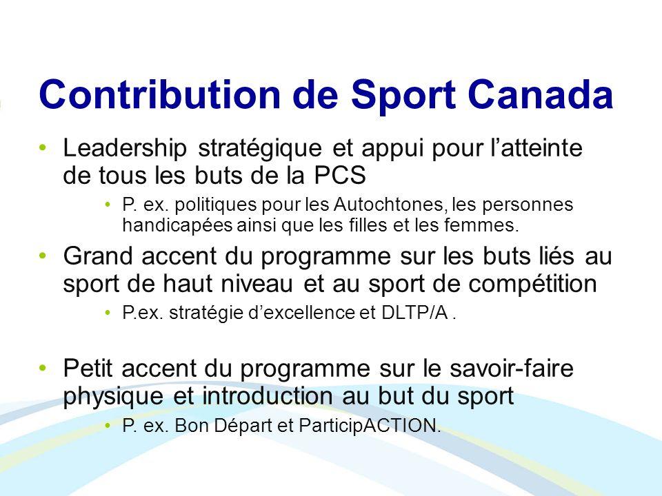 Contribution de Sport Canada