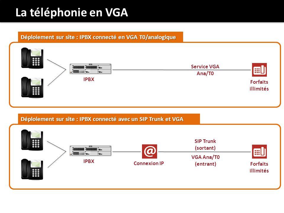 La téléphonie en VGA Déploiement sur site : IPBX connecté en VGA T0/analogique. Service VGA. Ana/T0.