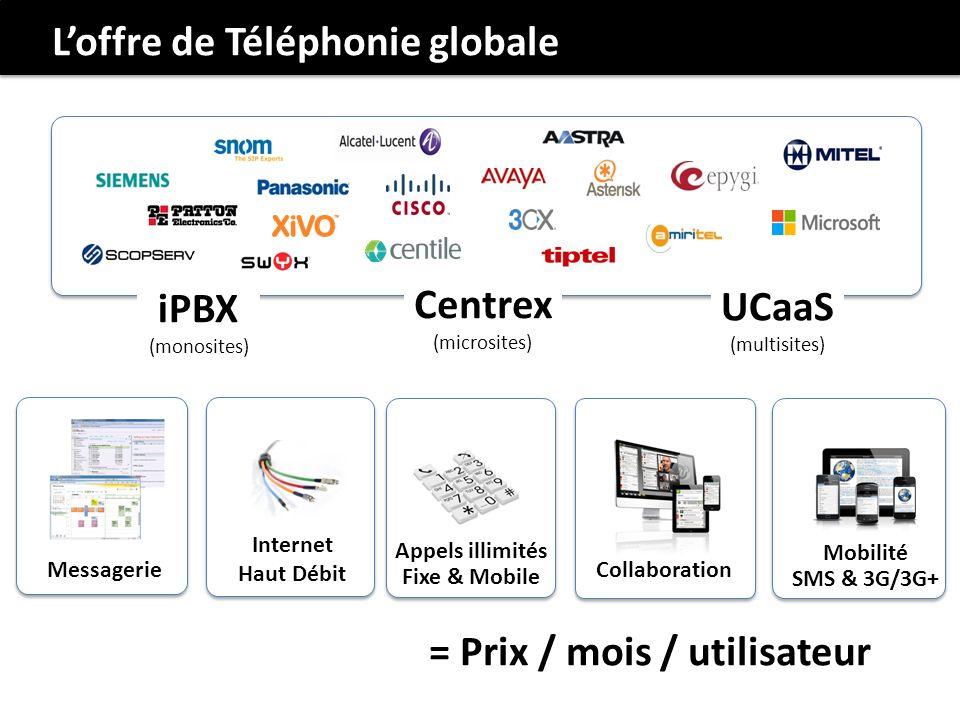L'offre de Téléphonie globale
