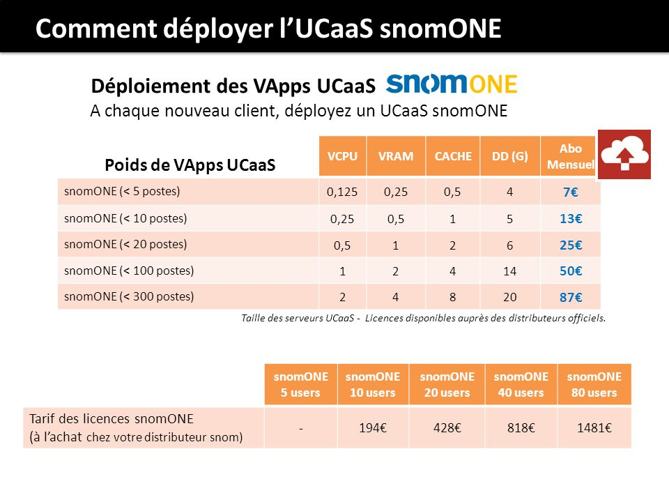 Comment déployer l'UCaaS snomONE