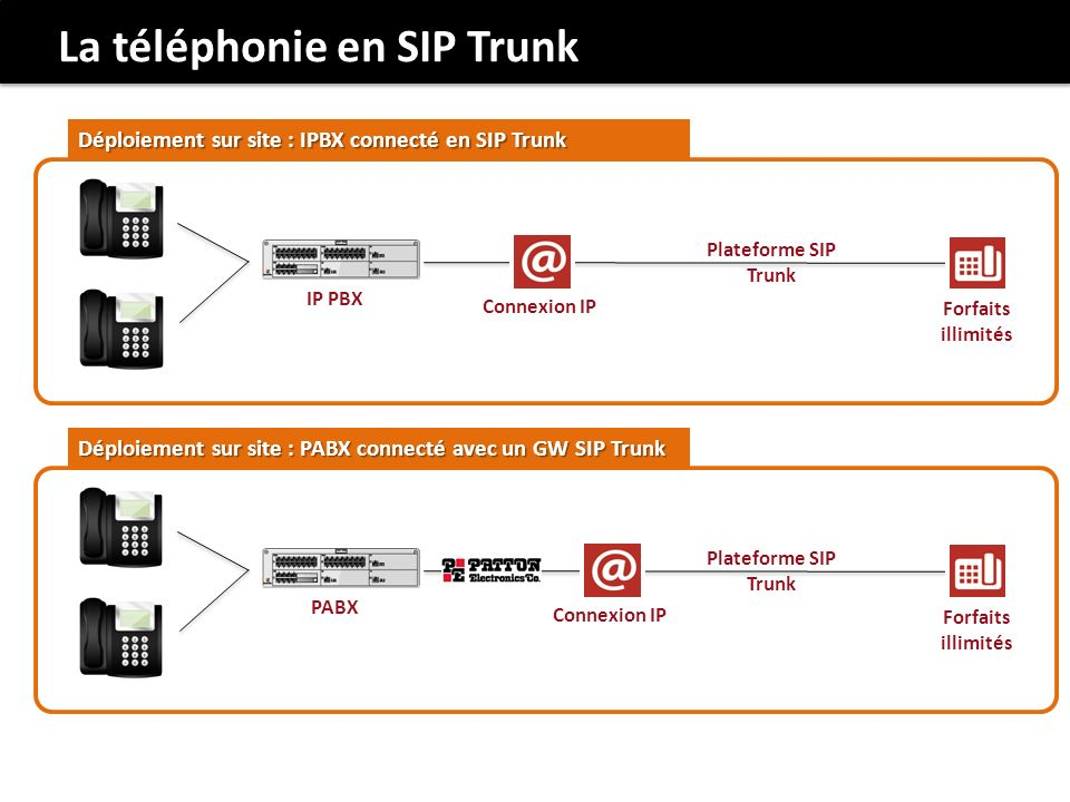 La téléphonie en SIP Trunk