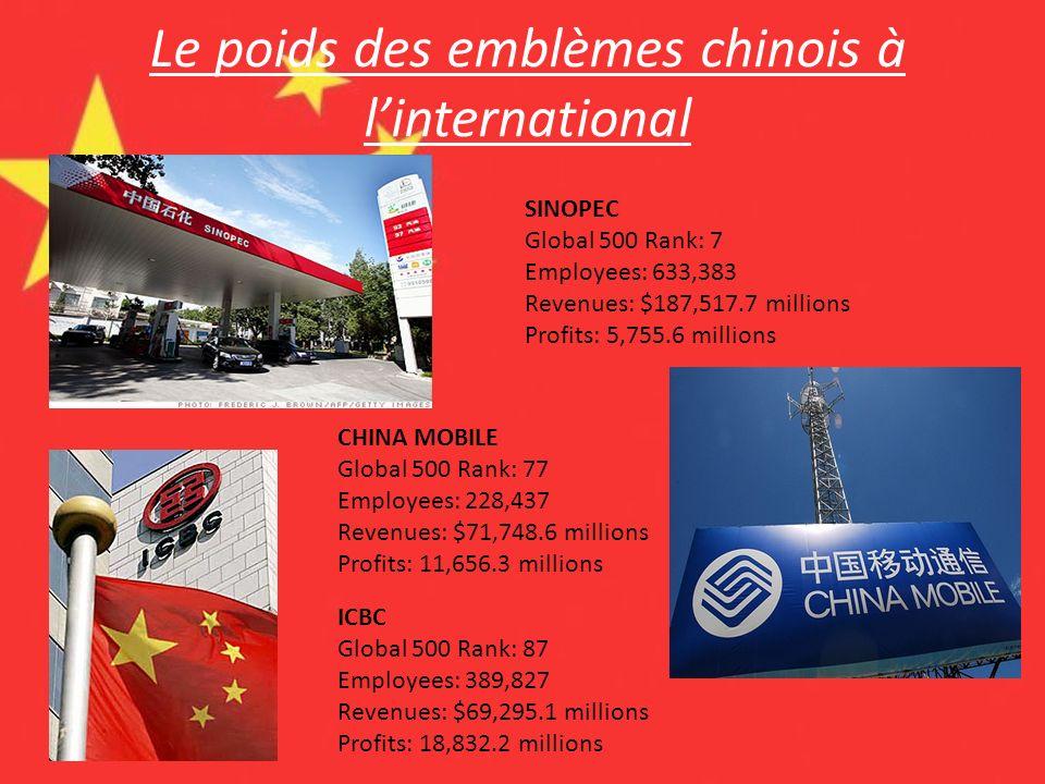 Le poids des emblèmes chinois à l'international