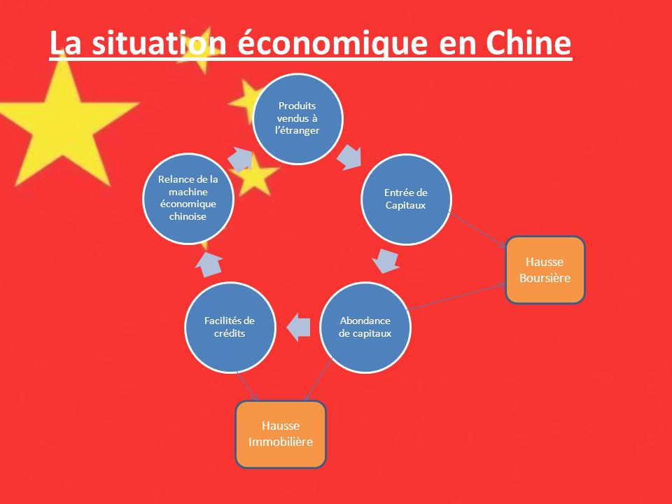 La situation économique en Chine