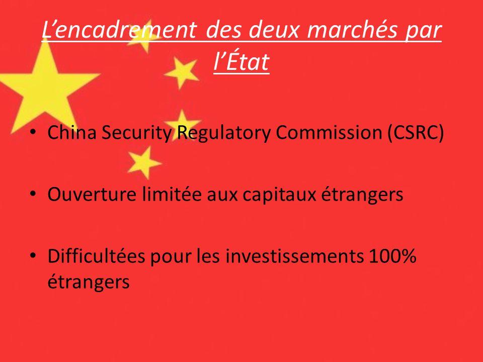 L'encadrement des deux marchés par l'État