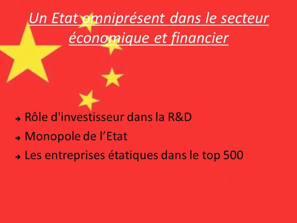 Un Etat omniprésent dans le secteur économique et financier