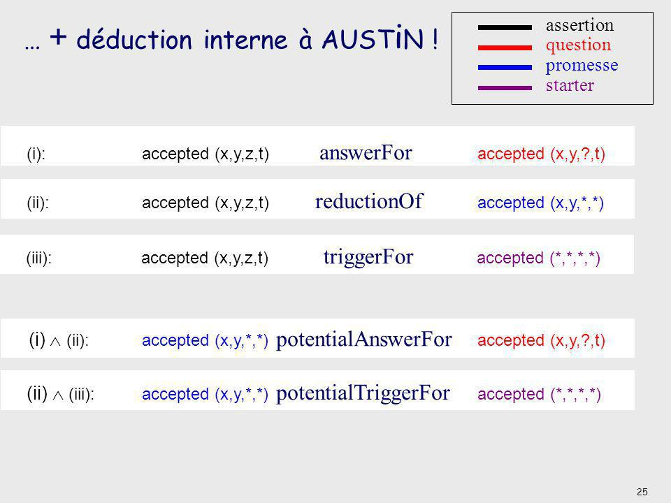 … + déduction interne à AUSTiN !