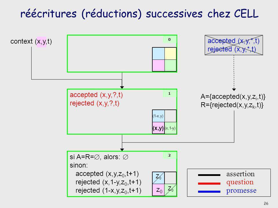 réécritures (réductions) successives chez CELL