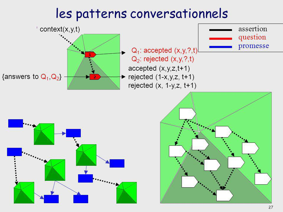 les patterns conversationnels