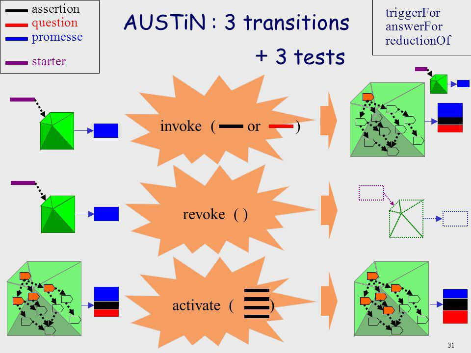 AUSTiN : 3 transitions + 3 tests invoke ( or ) revoke ( ) activate ( )