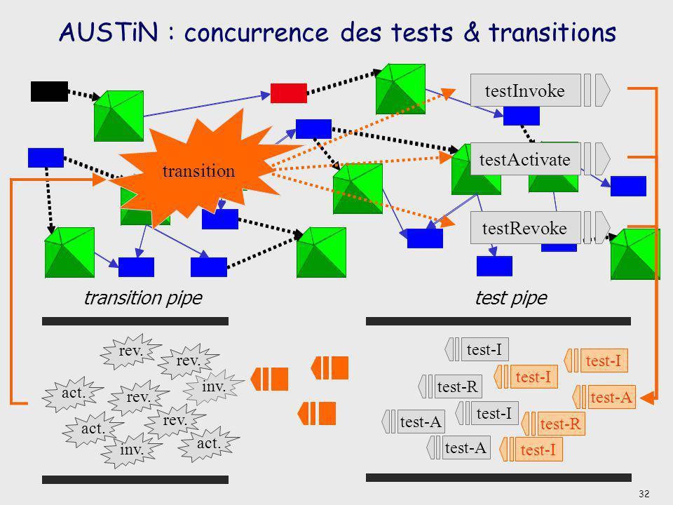 AUSTiN : concurrence des tests & transitions
