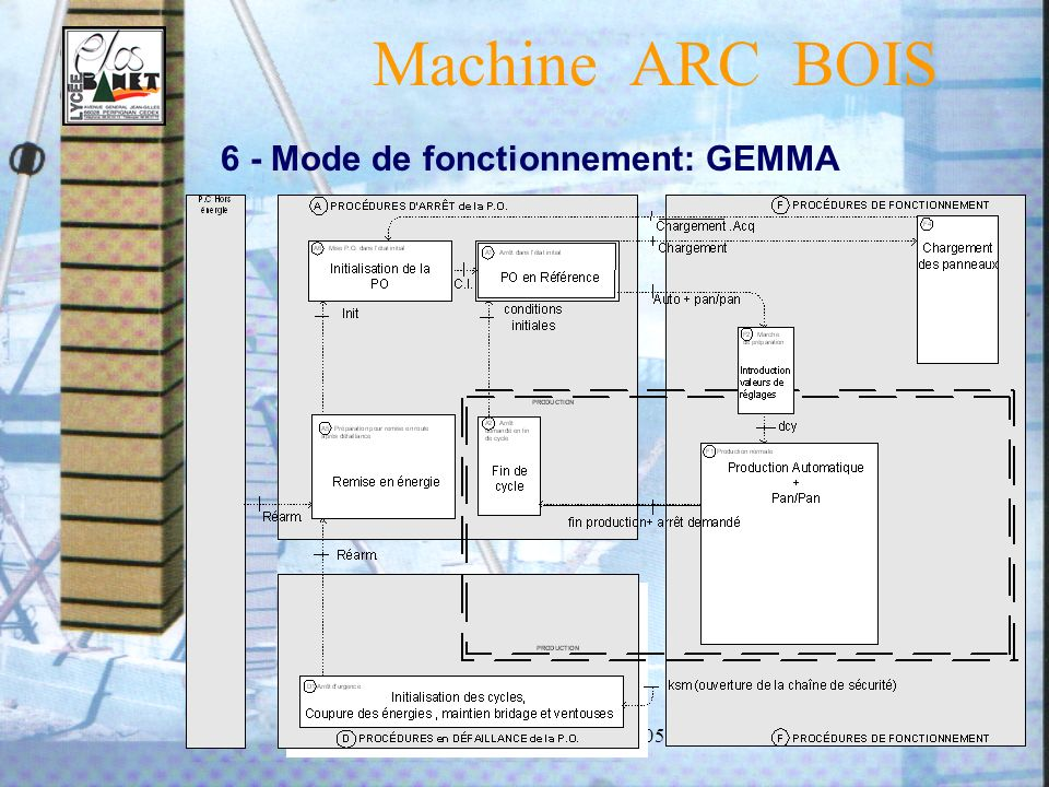 Machine ARC BOIS 6 - Mode de fonctionnement: GEMMA