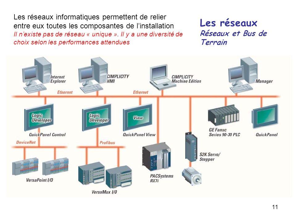 Les réseaux informatiques permettent de relier entre eux toutes les composantes de l'installation
