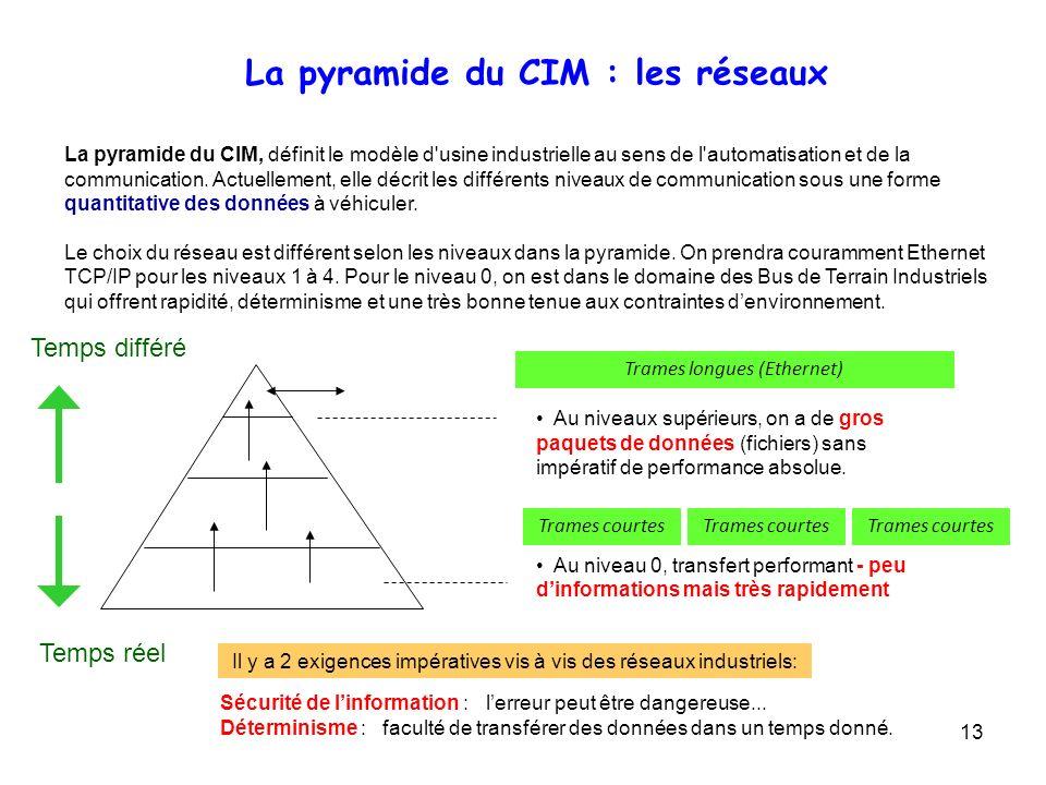 La pyramide du CIM : les réseaux