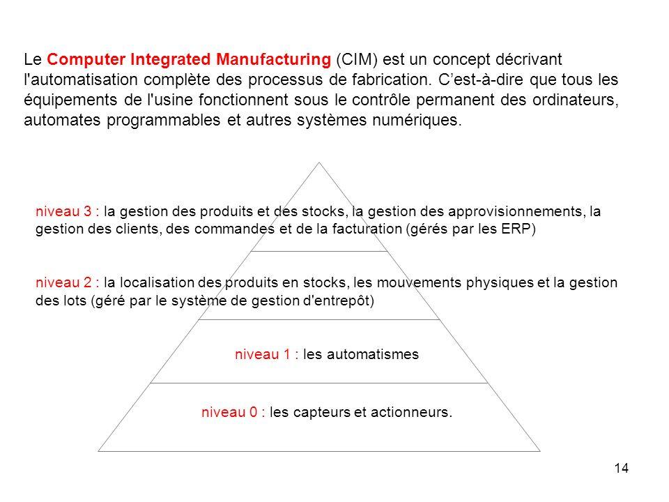 Le Computer Integrated Manufacturing (CIM) est un concept décrivant l automatisation complète des processus de fabrication. C'est-à-dire que tous les équipements de l usine fonctionnent sous le contrôle permanent des ordinateurs, automates programmables et autres systèmes numériques.