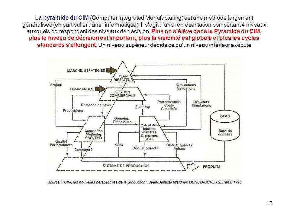 La pyramide du CIM (Computer Integrated Manufacturing) est une méthode largement généralisée (en particulier dans l informatique).