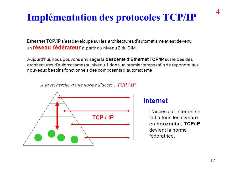 Implémentation des protocoles TCP/IP