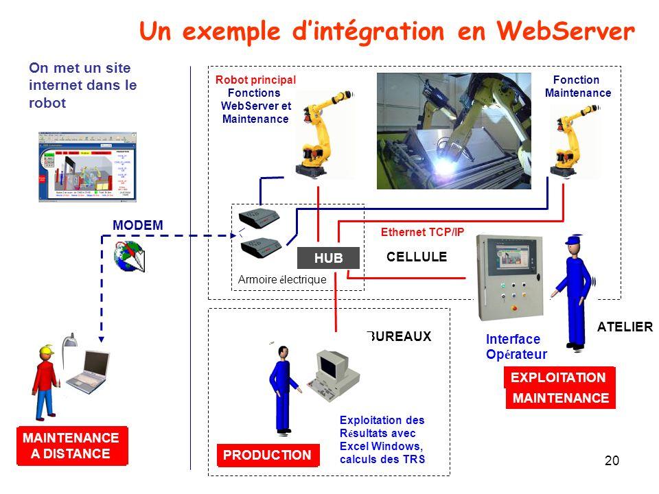 Un exemple d'intégration en WebServer