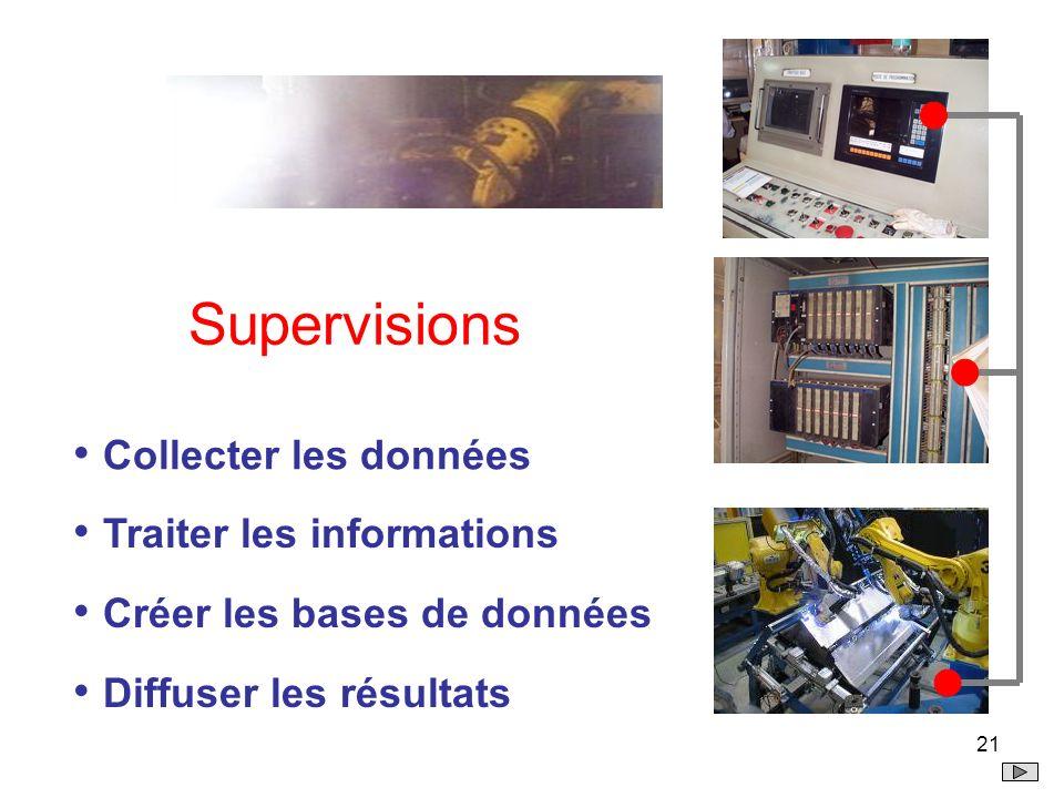 Supervisions Collecter les données Traiter les informations
